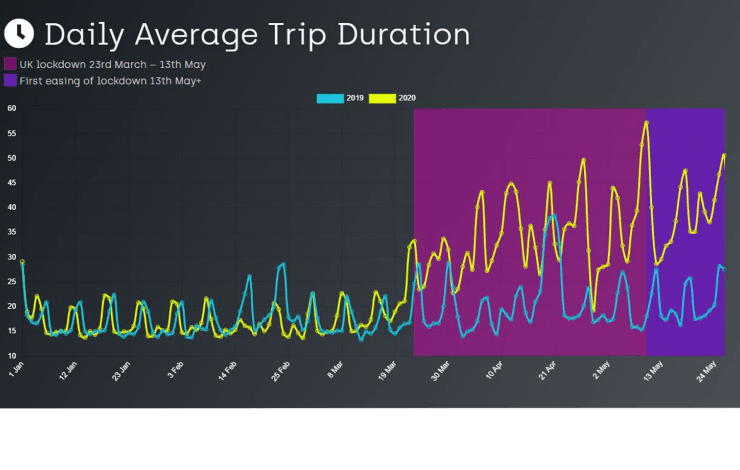 Graph of daily average trip duration